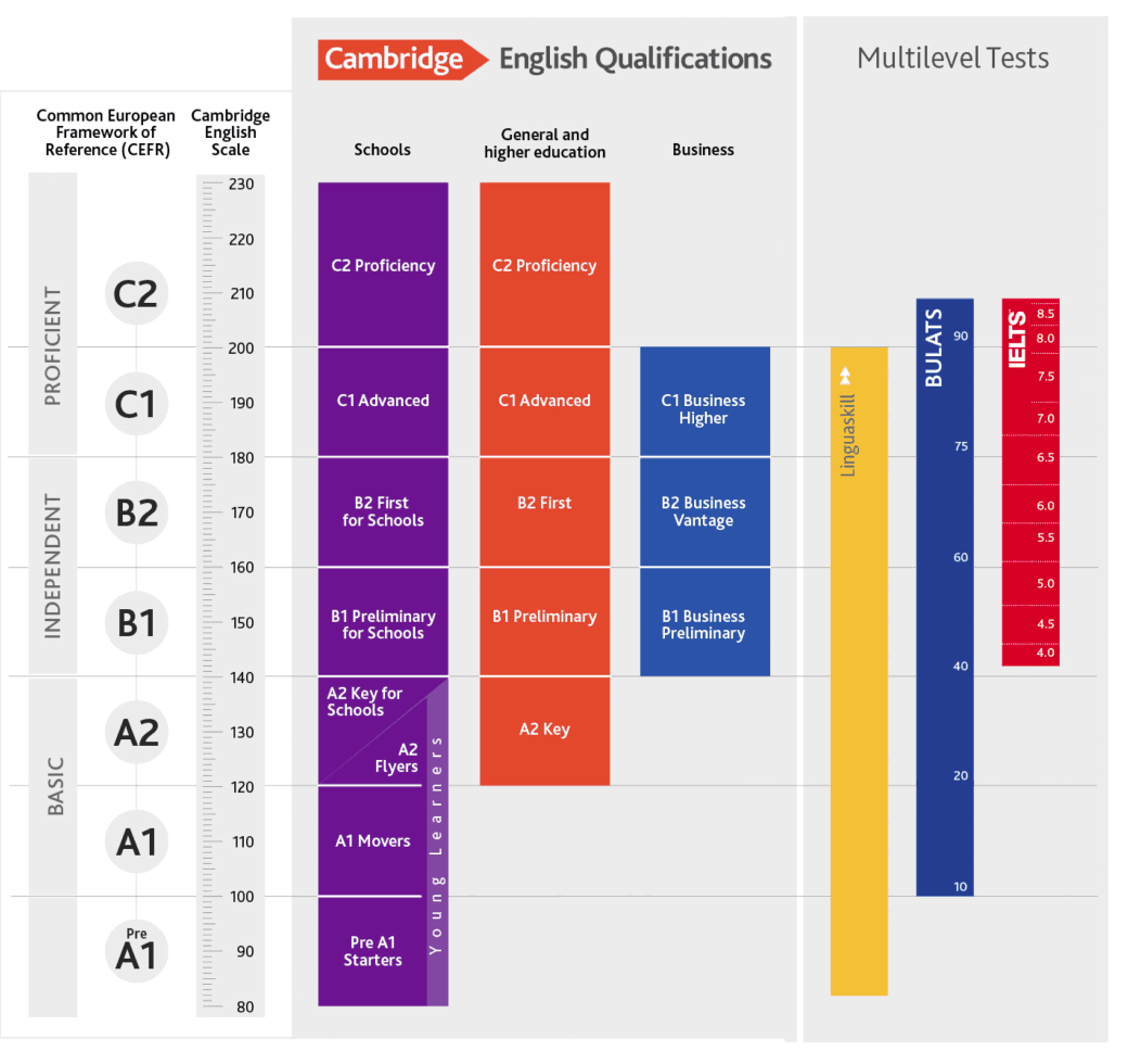 IELTS and CEFR