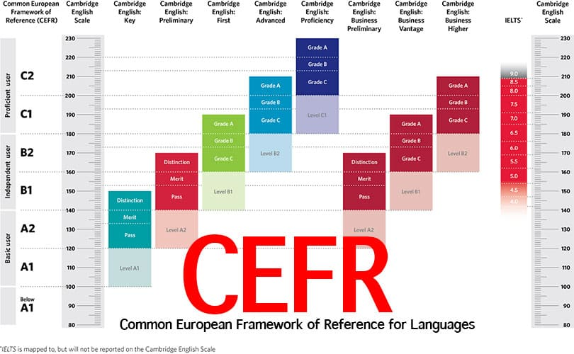 What is CEFR?