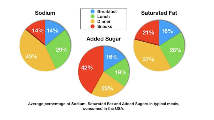 IELTS report on Sodium sugar fat