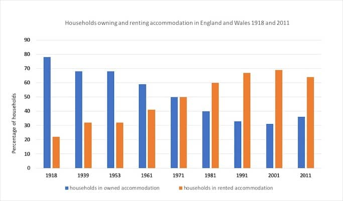 percentage of households in owned and rented accommodation in England and Wales between 1918 and 2011